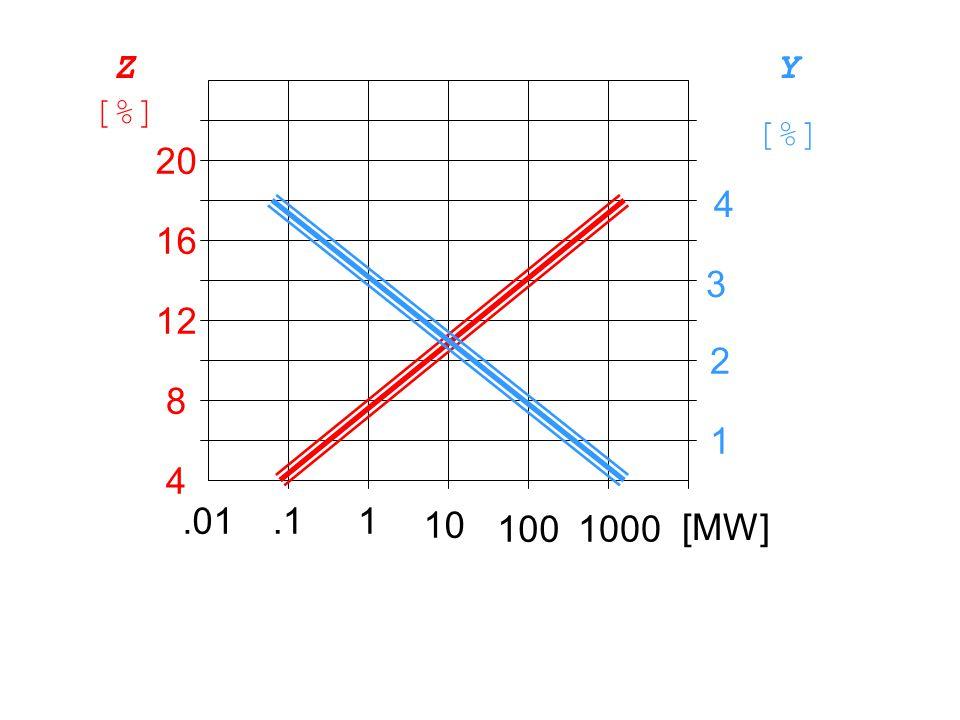 Z [%] Y [%] 20 4 16 3 12 2 8 1 4 .01 .1 1 10 100 1000 [MW]